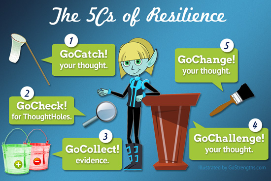 The 5Cs of Resilience
